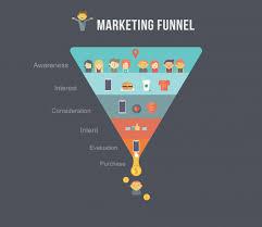 ¿Cuál es el «Funnel» de sus clientes de su PYME?